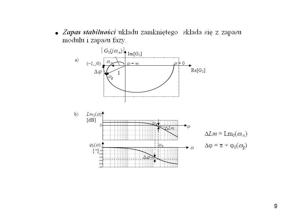 Lm = Lm0(-)  =  + 0(g) G0(j-π)   1 Im[G0] -π (–1, j0)